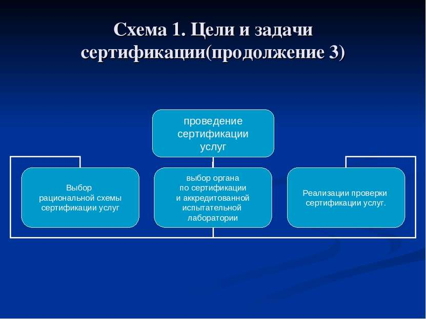 Схема 1. Цели и задачи сертификации(продолжение 3)