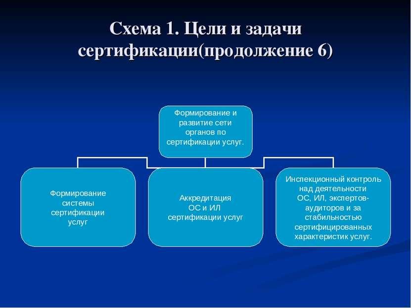 Схема 1. Цели и задачи сертификации(продолжение 6)