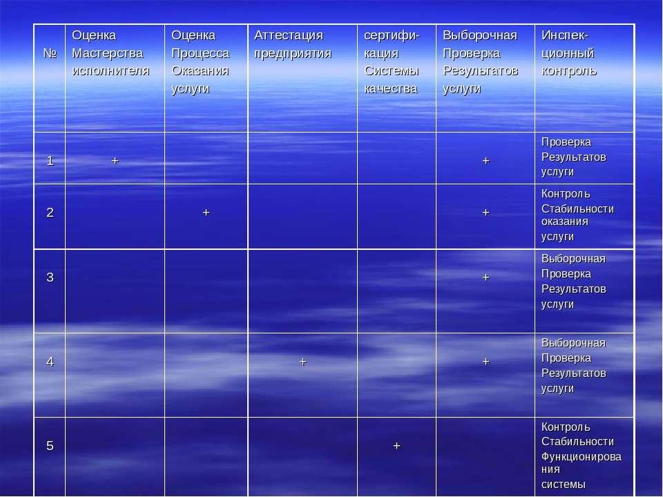 № Оценка Мастерства исполнителя Оценка Процесса Оказания услуги Аттестация пр...