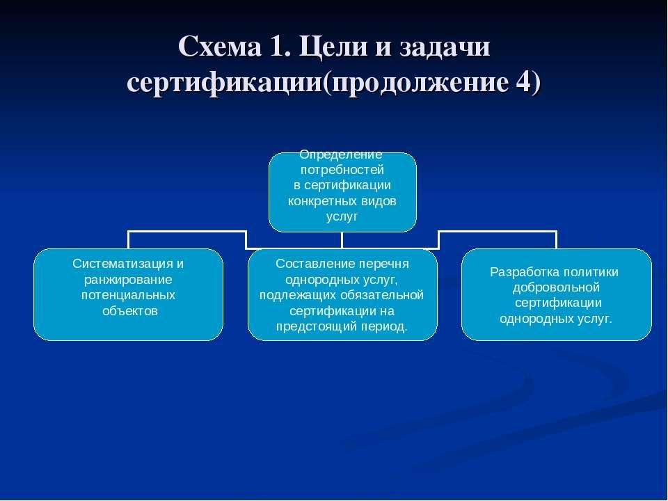 Схема 1. Цели и задачи сертификации(продолжение 4)