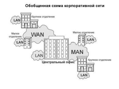 Обобщенная схема корпоративной сети