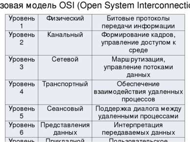 Базовая модель OSI (Open System Interconnection) Уровень 1 Физический Битовые...