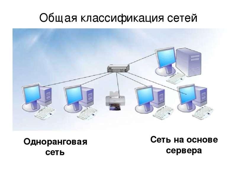 Общая классификация сетей Одноранговая сеть Сеть на основе сервера