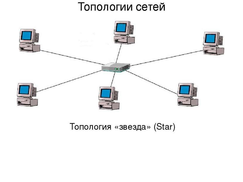 Топология «звезда» (Star) Топологии сетей