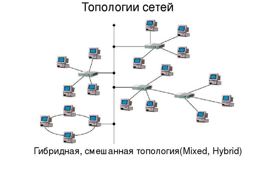 Гибридная, смешанная топология(Mixed, Hybrid) Топологии сетей