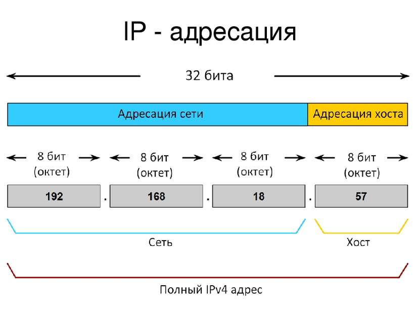 IP - адресация