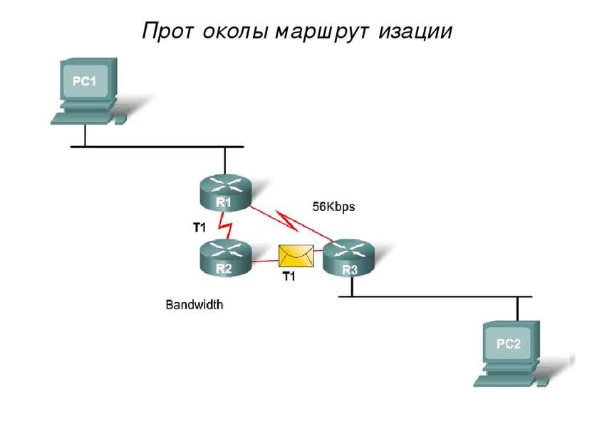 Протоколы маршрутизации