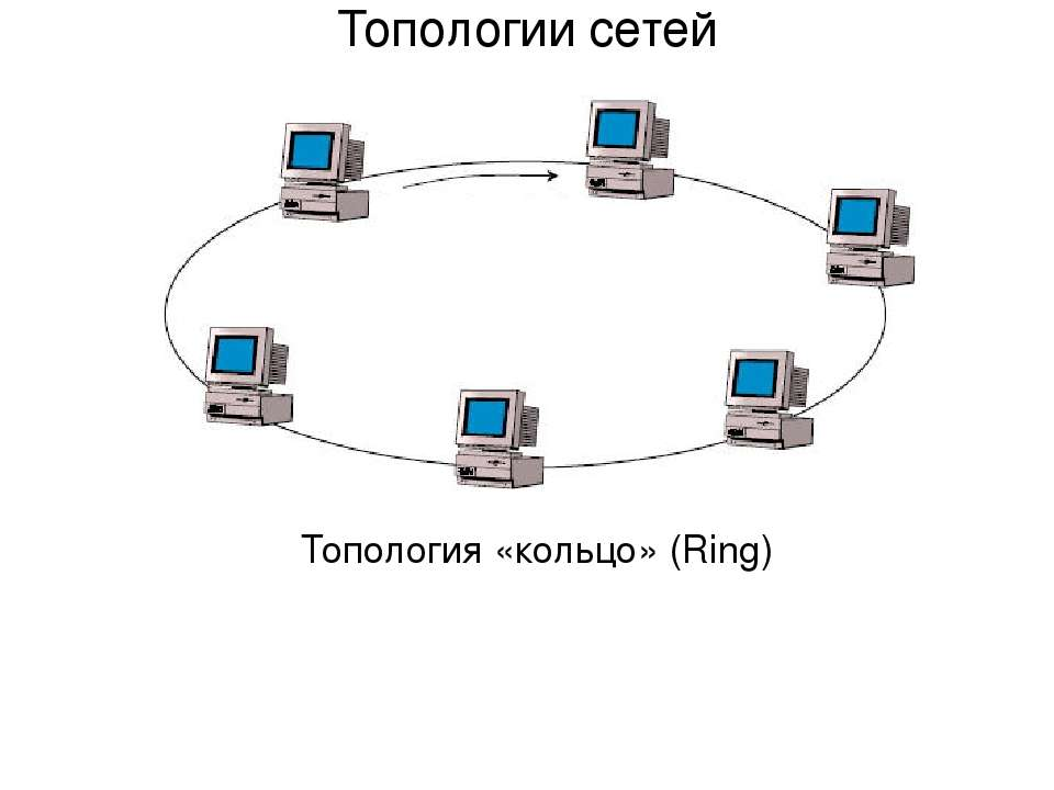 Топология «кольцо» (Ring) Топологии сетей