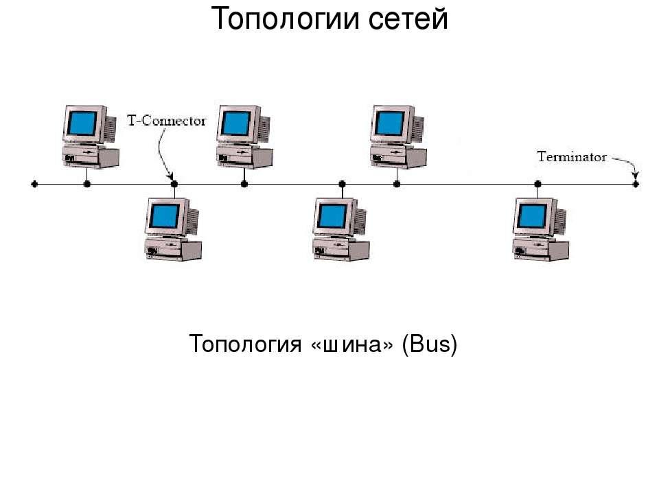 Топология «шина» (Bus) Топологии сетей