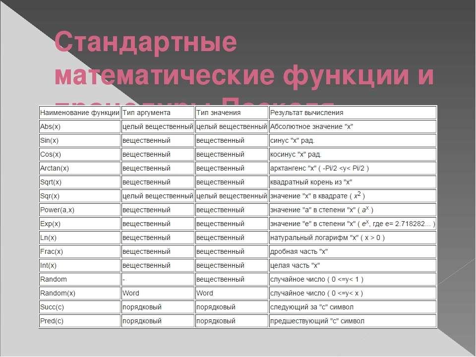 Стандартные математические функции и процедуры Паскаля
