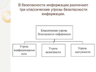 В безопасности информации различают три классические угрозы безопасности инфо...