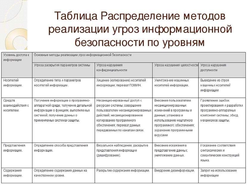 Таблица Распределение методов реализации угроз информационной безопасности по...