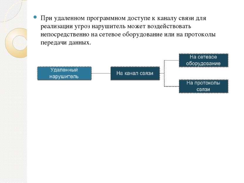 При удаленном программном доступе к каналу связи для реализации угроз нарушит...