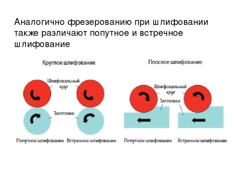 Аналогично фрезерованию при шлифовании также различают попутное и встречное ш...