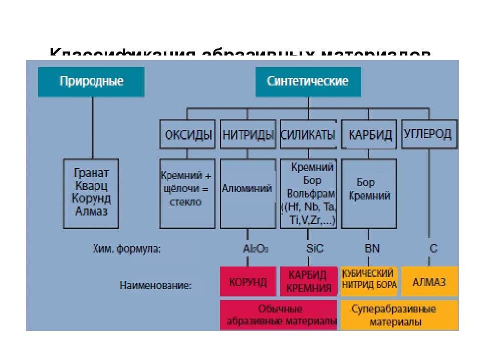 Классификация абразивных материалов