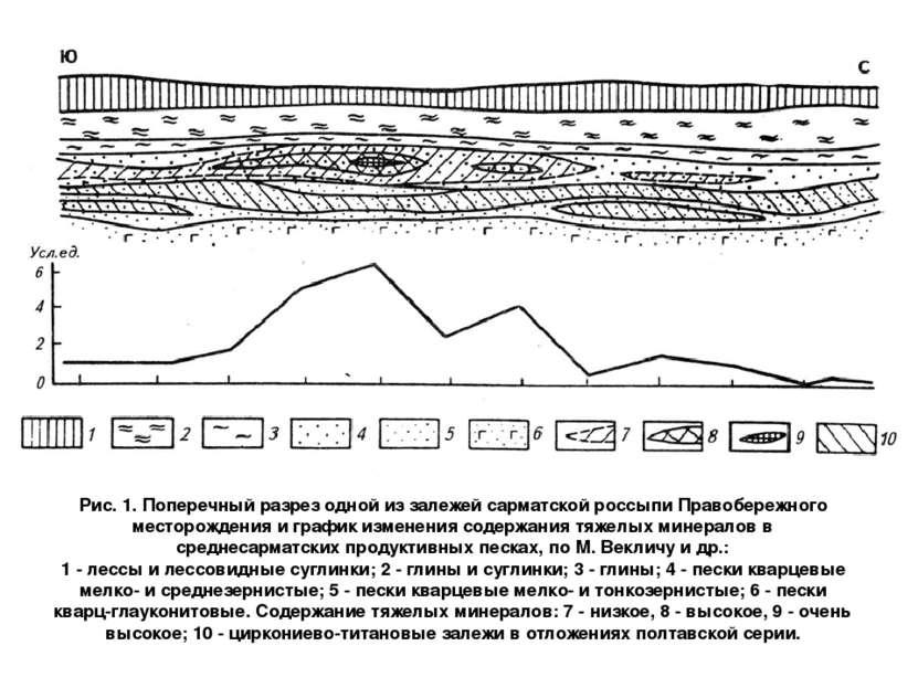 Рис. 1. Поперечный разрез одной из залежей сарматской россыпи Правобережного ...