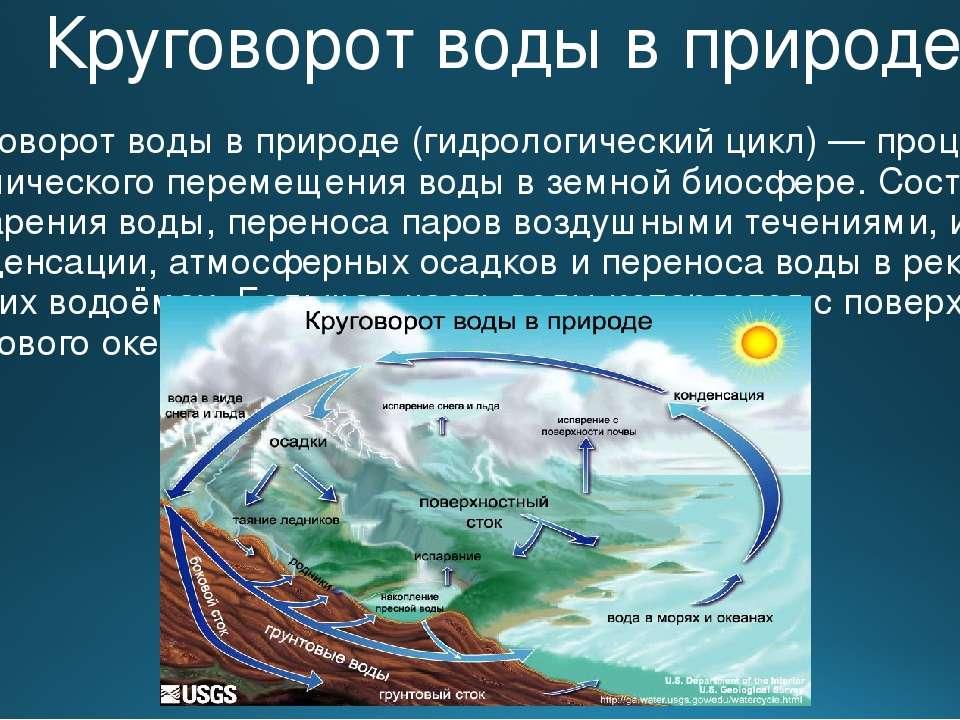 Круговорот воды в природе Круговорот воды в природе (гидрологический цикл) — ...