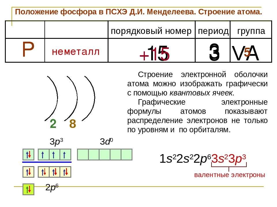 Положение фосфора в ПСХЭ Д.И. Менделеева. Строение атома. период группа поряд...