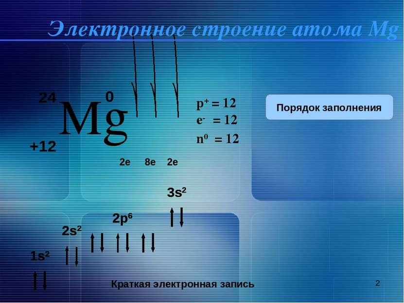 * 24 Mg +12 0 2e 8e 2e 1s2 2s2 2p6 3s2 Краткая электронная запись 1s2 2s2 2p6...
