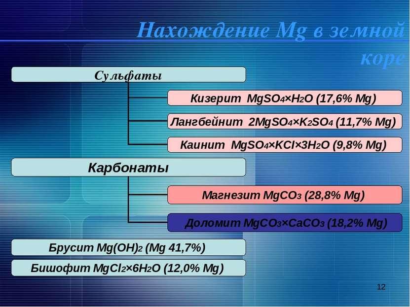 * Нахождение Mg в земной коре