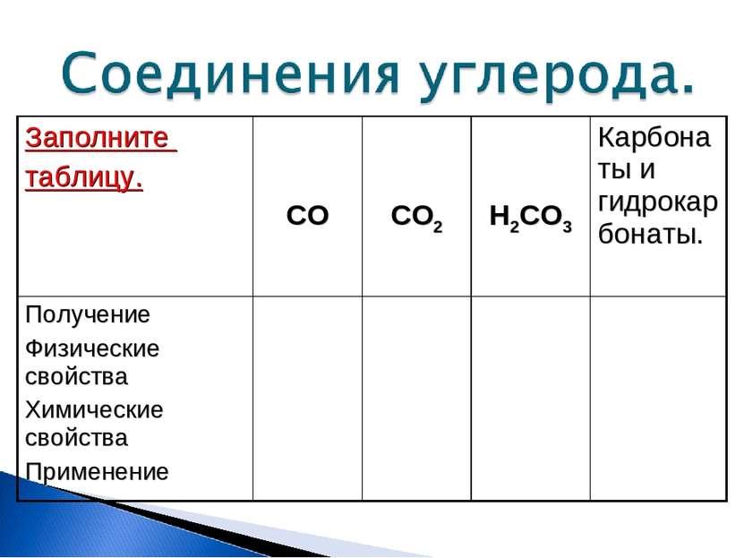 Заполните таблицу. CO CO2 H2CO3 Карбонаты и гидрокарбонаты. Получение Физичес...