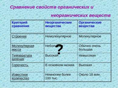 Сравнение свойств органических и неорганических веществ ? Строение Немолекуля...