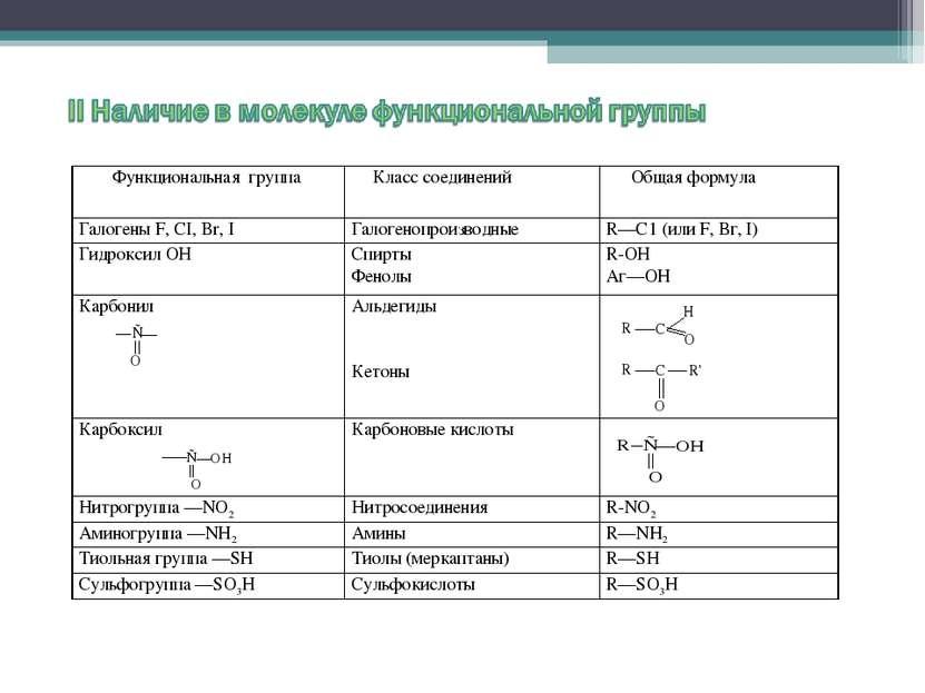 Функциональная группа Класс соединений Общая формула Галогены F, CI, Br, I Га...