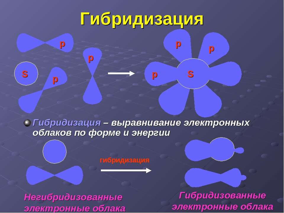 Гибридизация Гибридизация – выравнивание электронных облаков по форме и энерг...