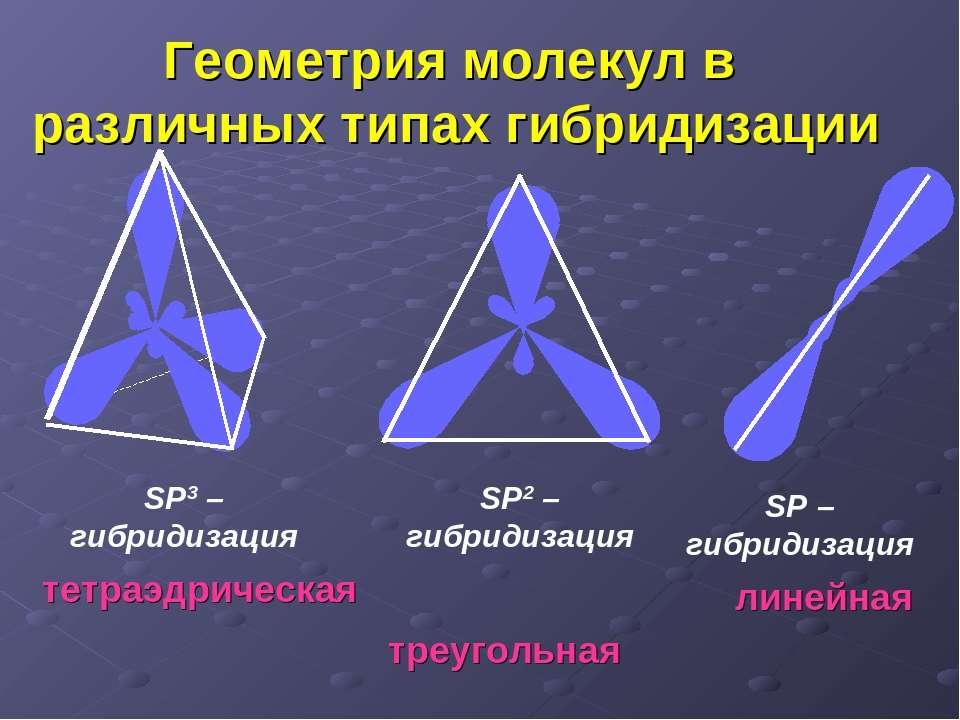 Геометрия молекул в различных типах гибридизации SP3 – гибридизация тетраэдри...