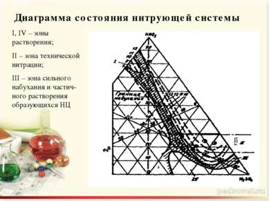 Диаграмма состояния нитрующей системы I, IV – зоны растворения; II – зона тех...