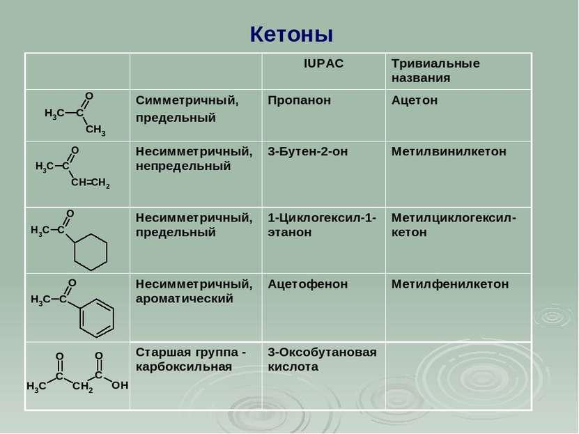 Кетоны IUPAC Тривиальные названия Симметричный, предельный Пропанон Ацетон Не...