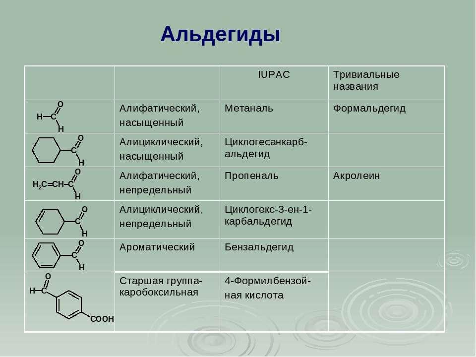 Альдегиды IUPAC Тривиальные названия Алифатический, насыщенный Метаналь Форма...