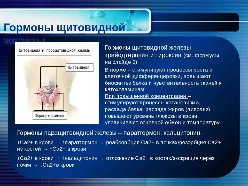 Гормоны щитовидной железы Гормоны щитовидной железы – трийодтиронин и тирокси...