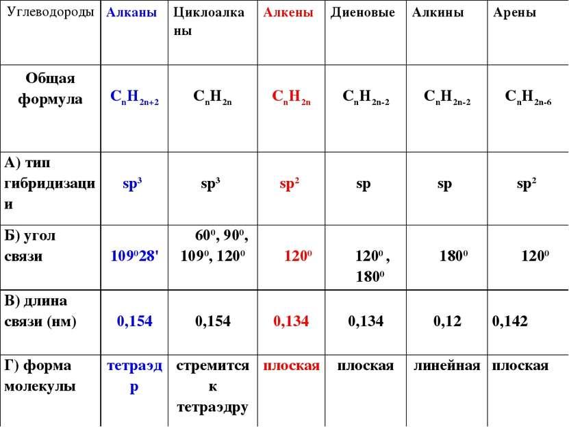 Углеводороды Алканы Циклоалканы Алкены Диеновые Алкины Арены Общая формула Cn...