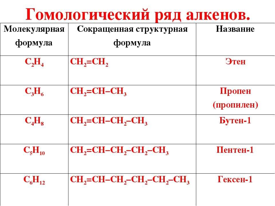 Гомологический ряд алкенов. Молекулярная формула Сокращенная структурная форм...