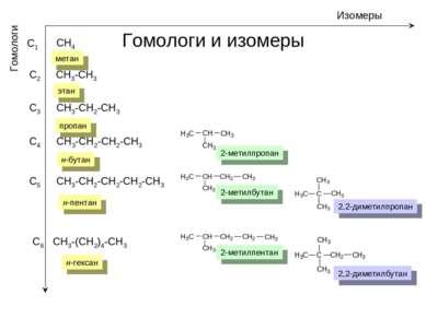 Гомологи и изомеры Изомеры Гомологи С1 CH4 С2 С3 С4 С5 С6 CH3-CH3 CH3-CH2-CH3...