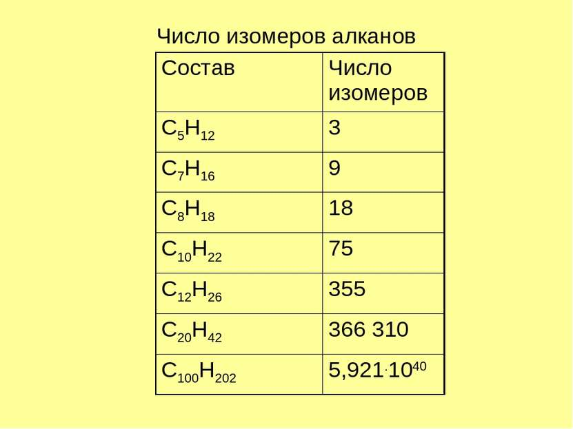Число изомеров алканов Состав Число изомеров C5H12 3 C7H16 9 C8H18 18 C10H22 ...