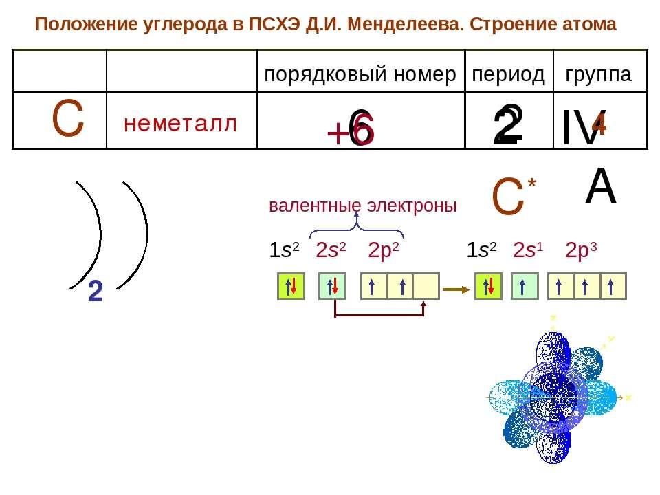 Положение углерода в ПСХЭ Д.И. Менделеева. Строение атома период группа поряд...