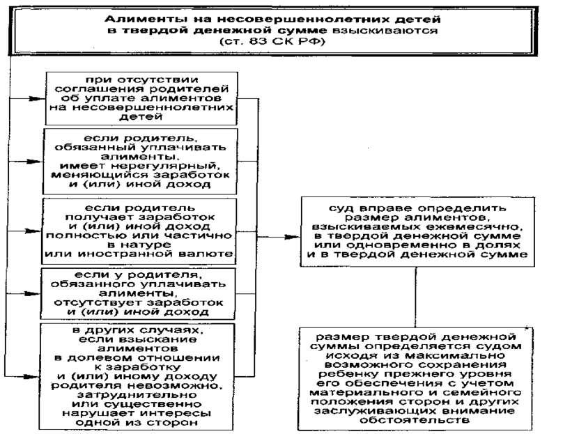 Размер алиментов на несовершеннолетних детей, взыскиваемых в судебном порядке