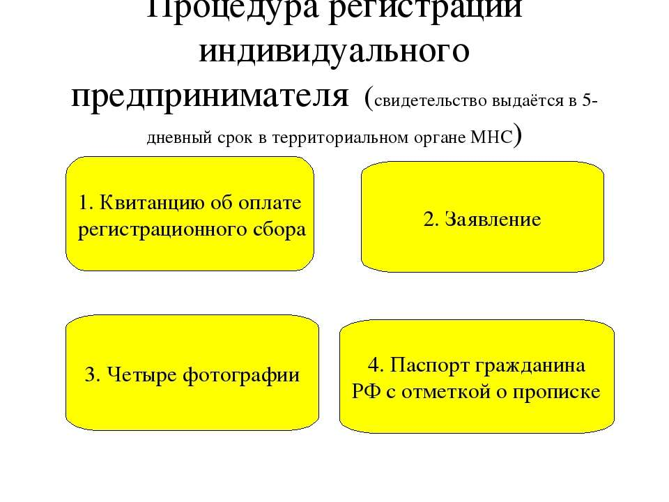 Презентация регистрация ип англия бухгалтерское обслуживание