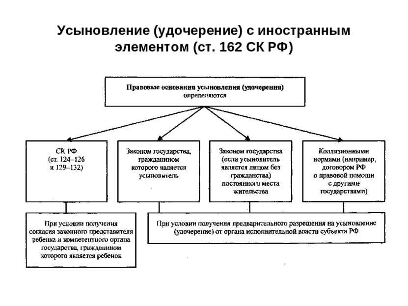 Усыновлении об производство делам ребенка по шпаргалка (удочерении)