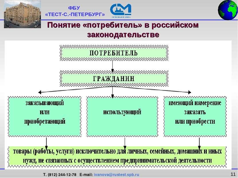 * Понятие «потребитель» в российском законодательстве ФБУ «ТЕСТ-С.-ПЕТЕРБУРГ»...