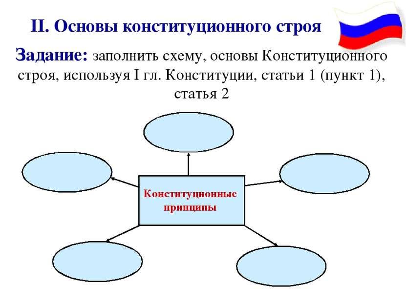 Схема основы конституционного строя 553
