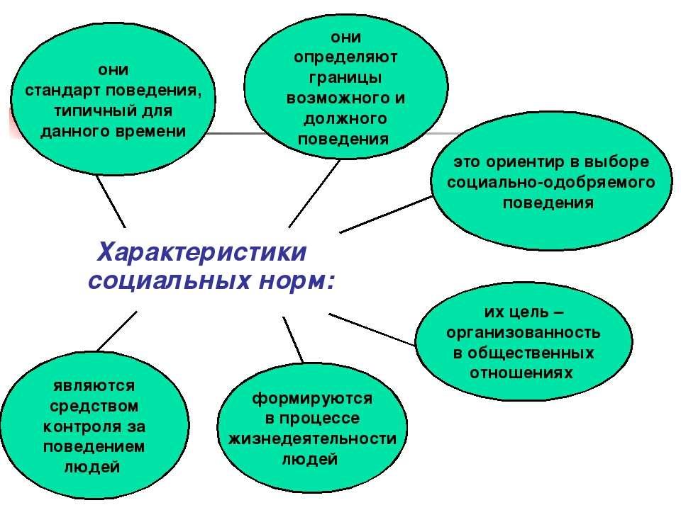Характеристики социальных норм: они определяют границы возможного и должного ...