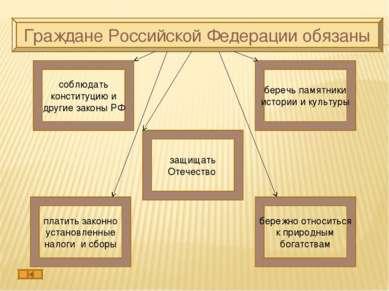Граждане Российской Федерации обязаны защищать Отечество беречь памятники ист...