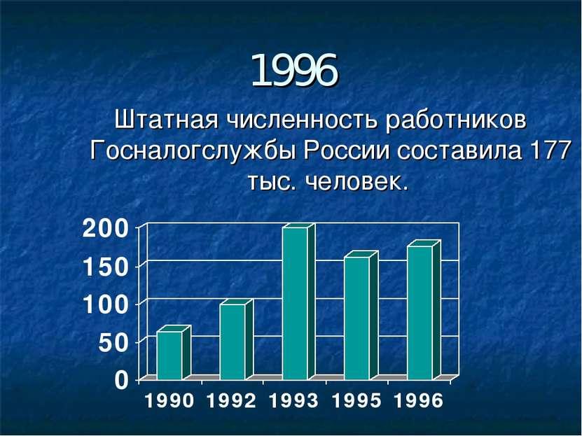 1996 Штатная численность работников Госналогслужбы России составила 177 тыс. ...