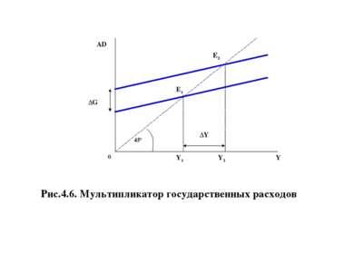 AD Рис.4.6. Мультипликатор государственных расходов ΔG