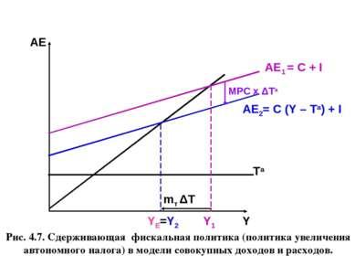 Рис. 4.7. Сдерживающая фискальная политика (политика увеличения автономного н...