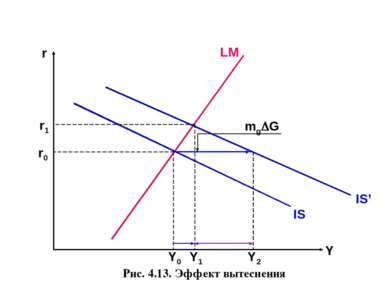Рис. 4.13. Эффект вытеснения r Y LM IS Y0 r0 Y1 Y2 IS' r1 mg G