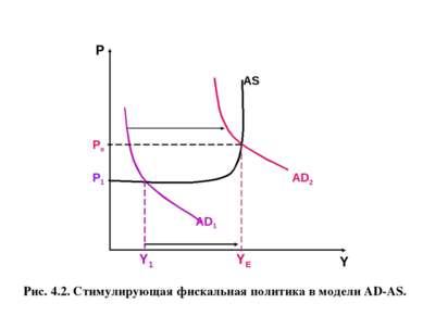 Рис. 4.2. Стимулирующая фискальная политика в модели AD-AS.